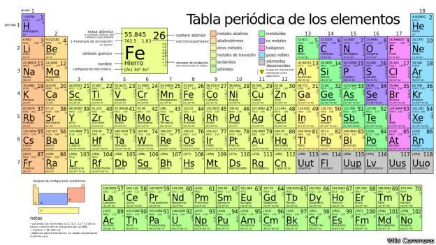 missing description - Tabla Periodica De Los Elementos Distribucion Electronica