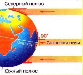 Картинки по запросу угол падения солнечных лучей на землю