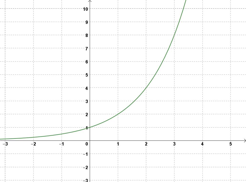 Exponentialfunktionen – Matura Wiki