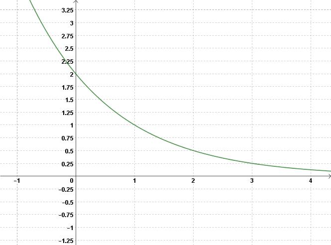 Amazing Exponentielle Und Logarithmische Funktionen Arbeitsblatt ...