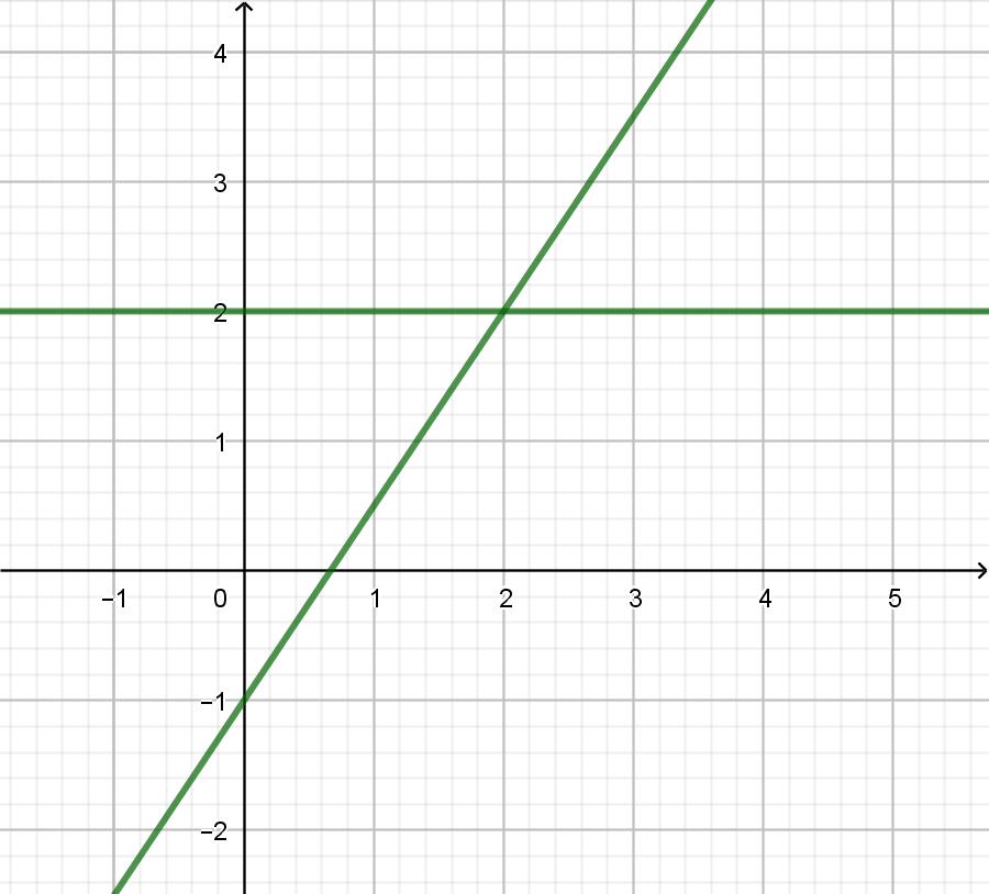 nichtlineare gleichungssysteme