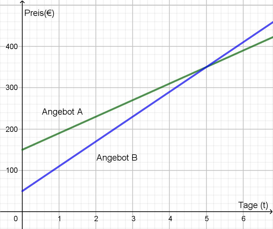 Gleichungssysteme – Matura Wiki