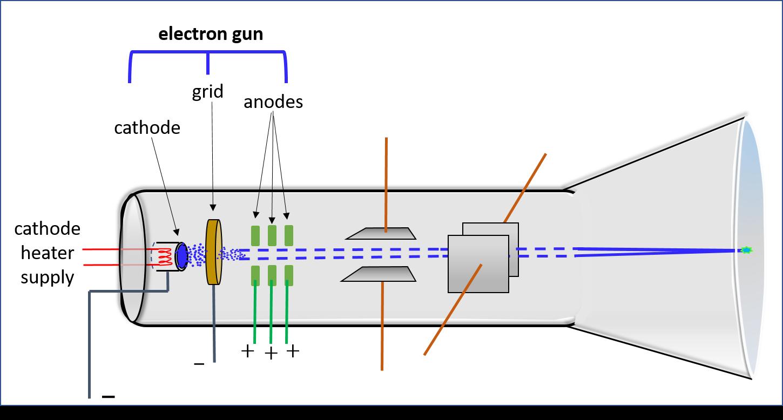 cathode ray tube h5p rh h5p org