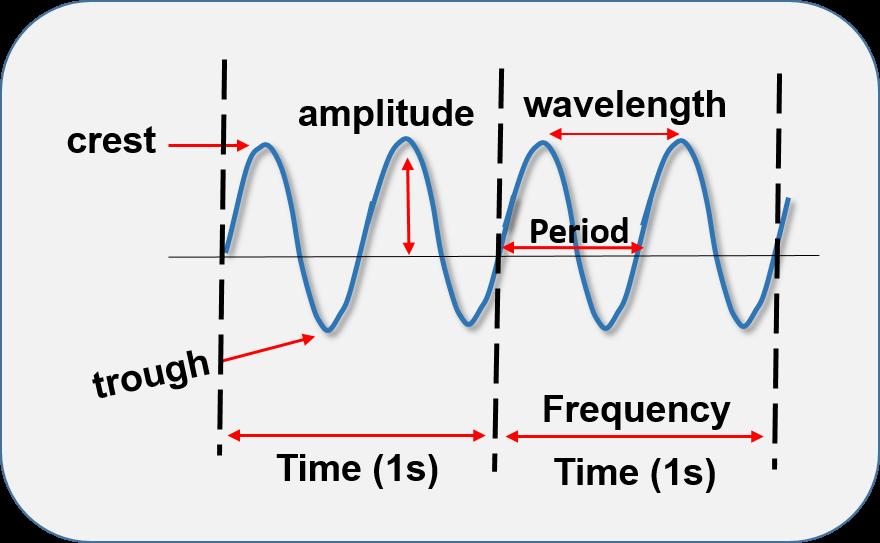 Mechanical Wave Explore The Parts H5p