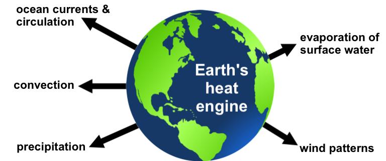 Engine Earth Spheres Diagram Doobclub Com