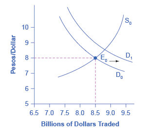 Shifts In Foreign Exchange Markets