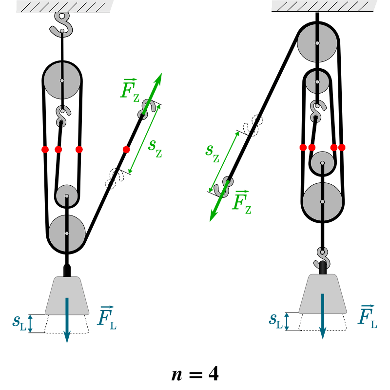 Einfache Maschinen | LEIFI Physik