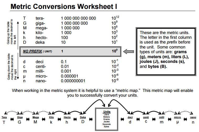 Metric Conversions Worksheet