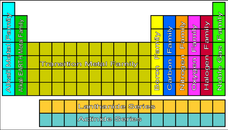Periodic Table Families H5p