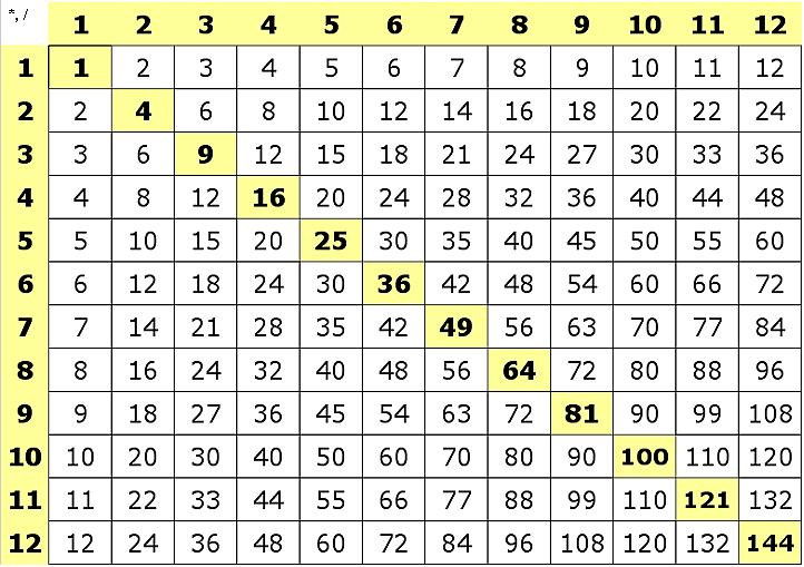 Simple Multiplication V2 H5p